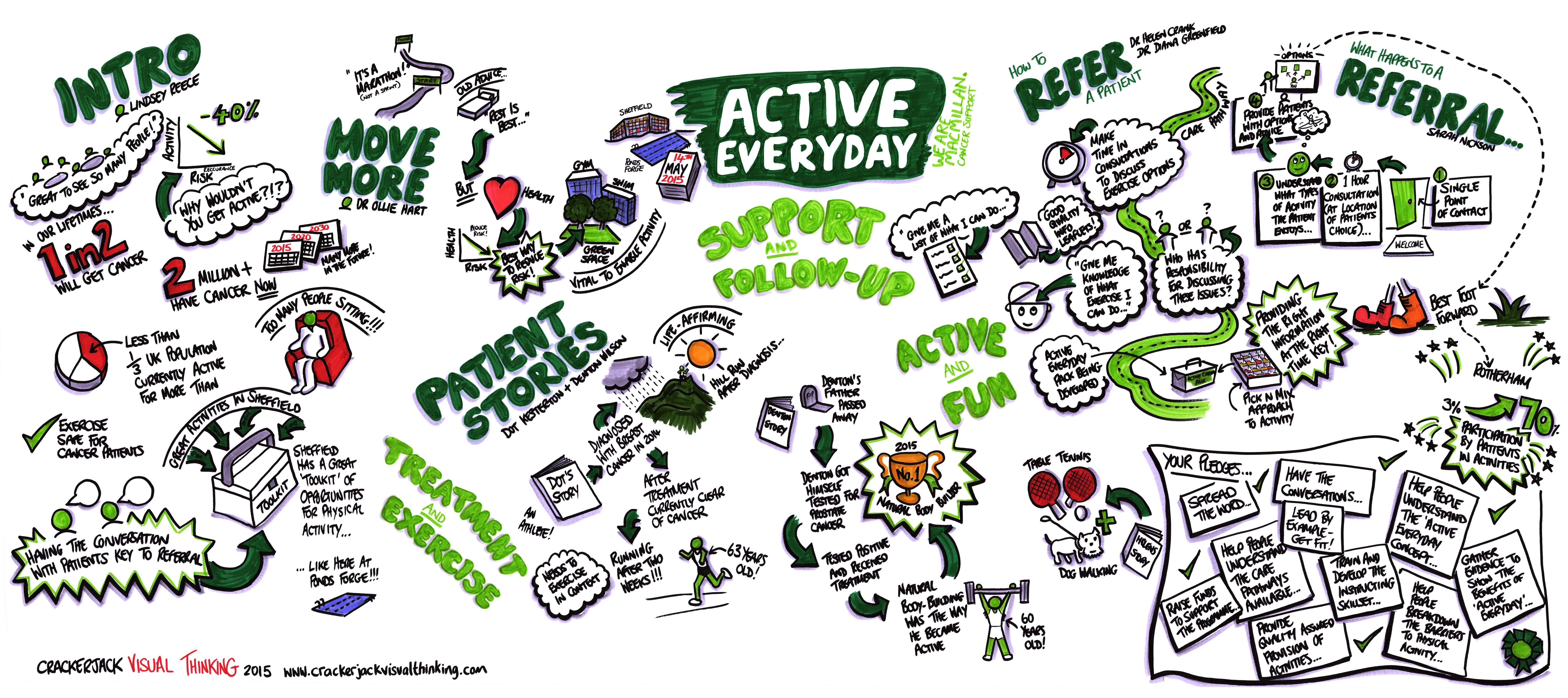 Active Everyday graphic recording