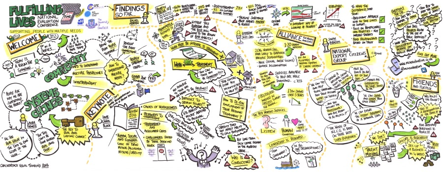 Fulfilling Lives graphic recording