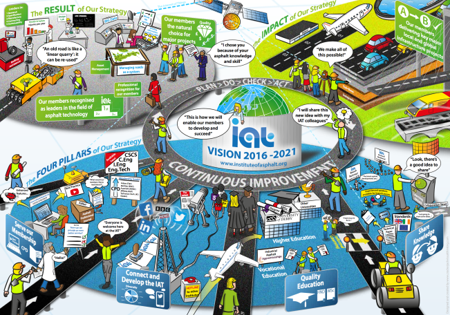 The Institute of Asphalt Technology 5 Year Vision rich picture