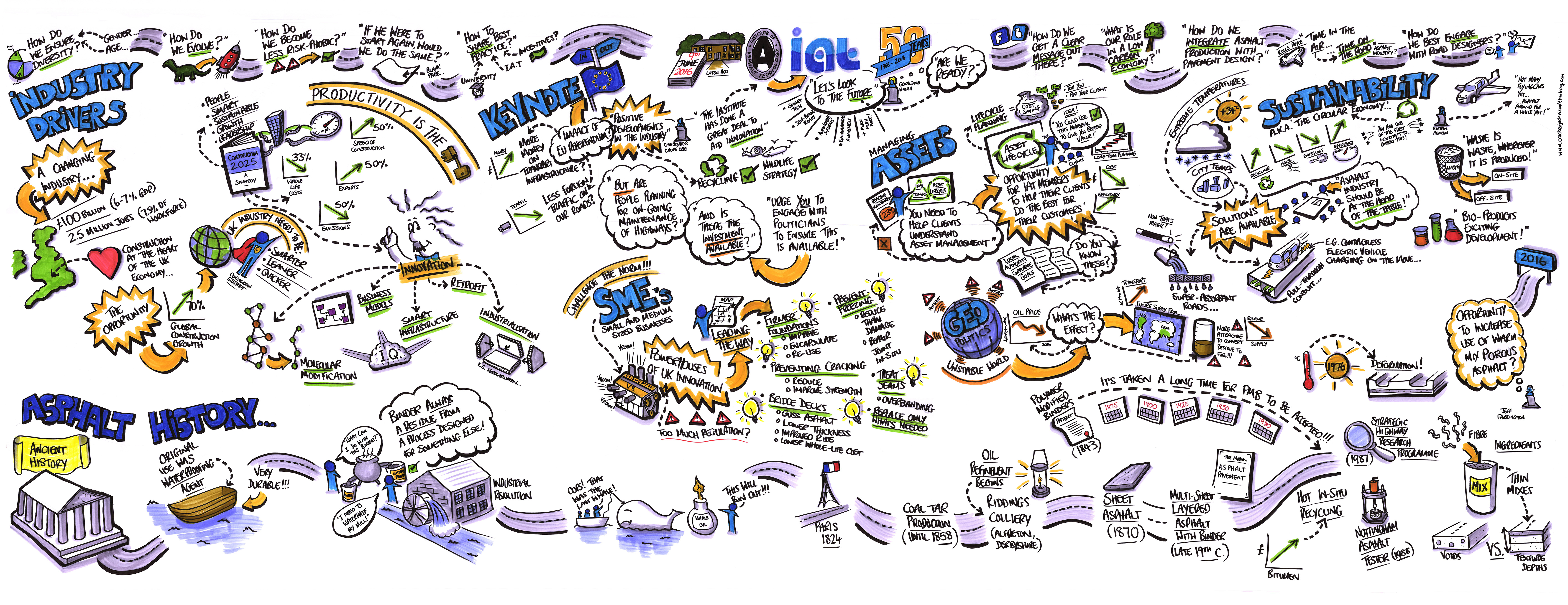 The Institute of Asphalt Technology 50 Years Conference graphic recording