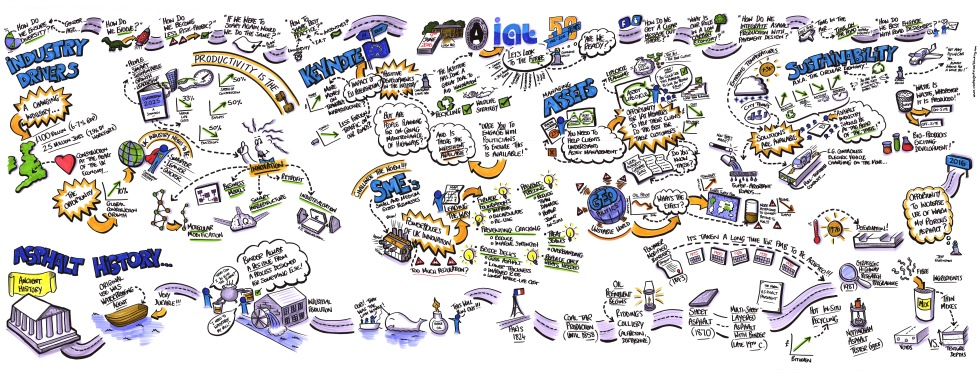 The Institute of Asphalt Technology graphic recording