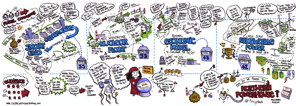 Powering the Northern Powerhouse graphic recording