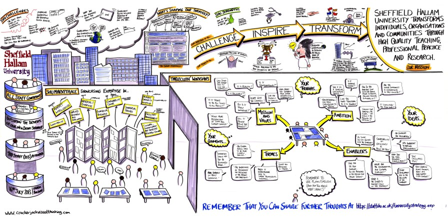 Sheffield Hallam University graphic recording