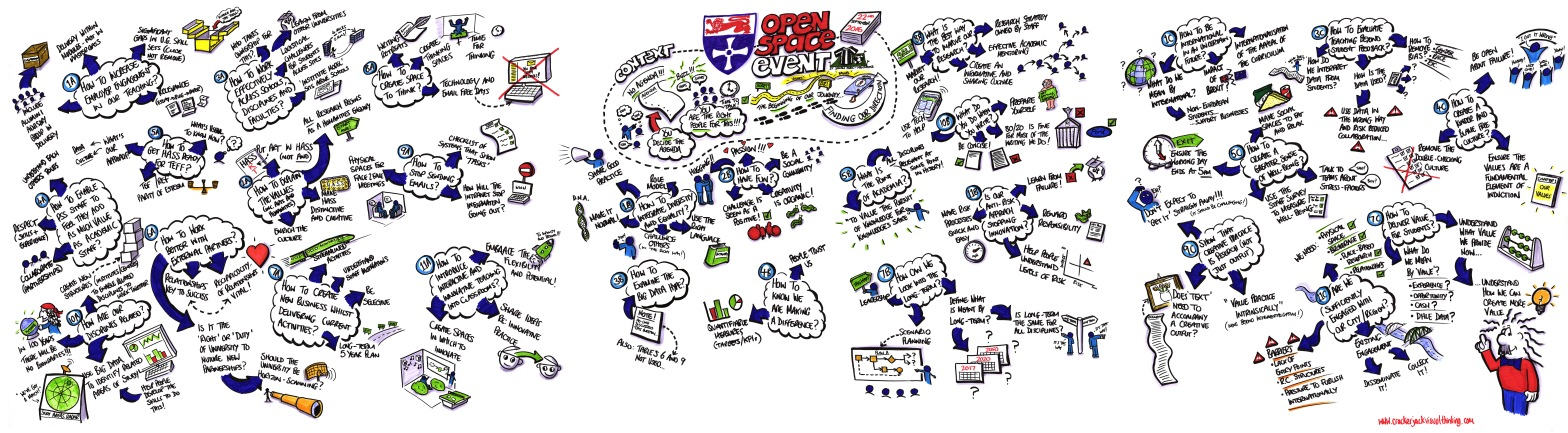 University of Newcastle Open Space graphic recording