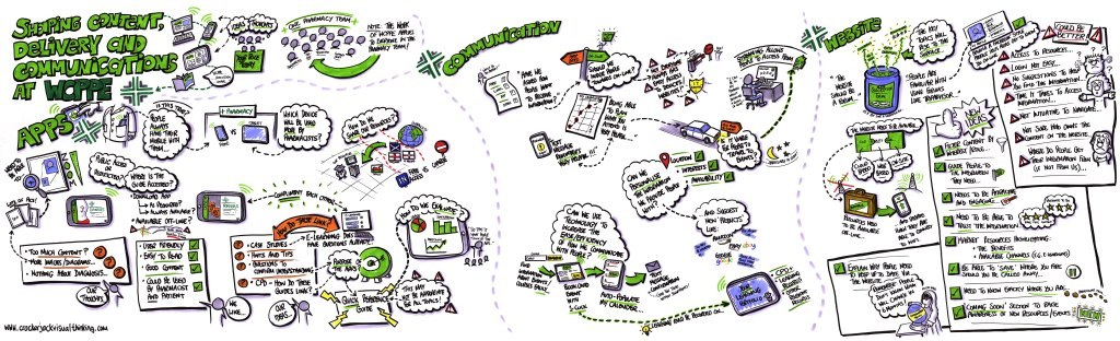 WCPPE graphic recording