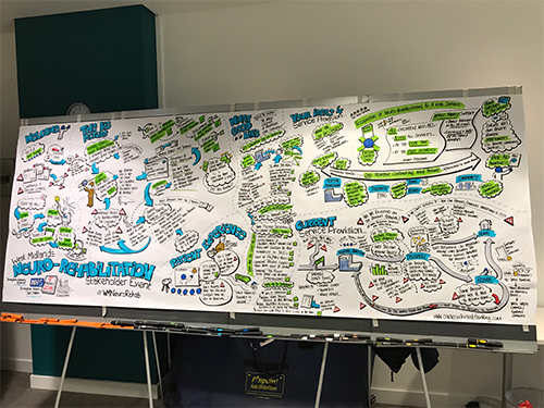 Neuro Rehab Graphic Recording