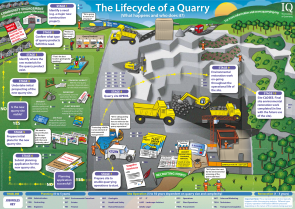 IQ Lifecycle